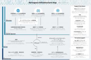 宇宙製造インフラ業界マップ