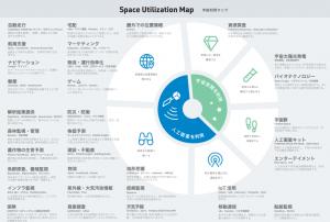 宇宙利用業界マップ