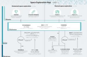 宇宙探査業界マップ
