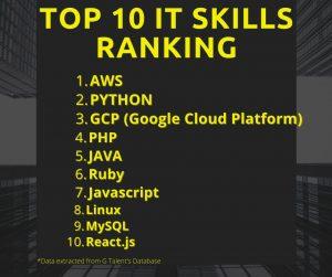 IT skills ranking