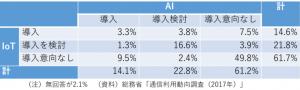 日本のAI・IoTの利用状況