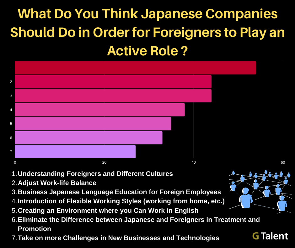 What Japanese Companies should do to hire Foreign Talent